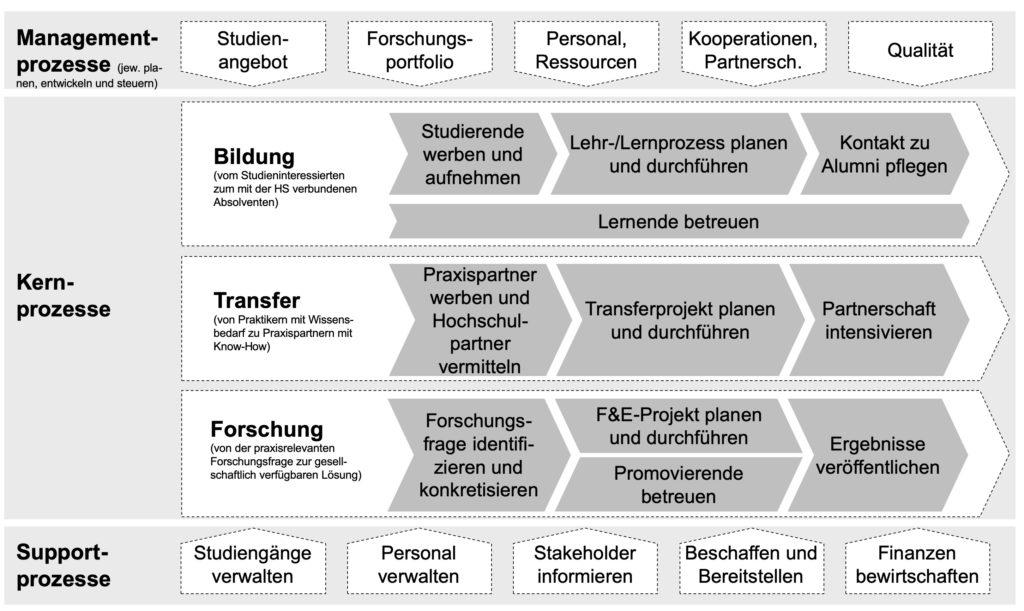 Prozesslandkarte Hochschule