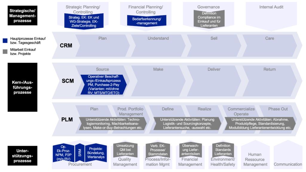 Die Abbildung zeigt eine Prozesslandkarte in der Supply-Prozesse verrotte sind.