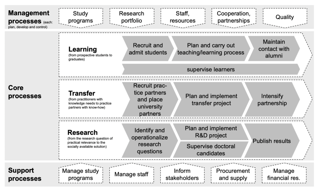 The picture shows a process map of a university of applied sciences in Germany