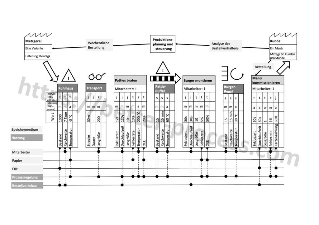 Wertstromanalyse 4.0: Detailanalyse Prozessinformationen und Informationsflüsse