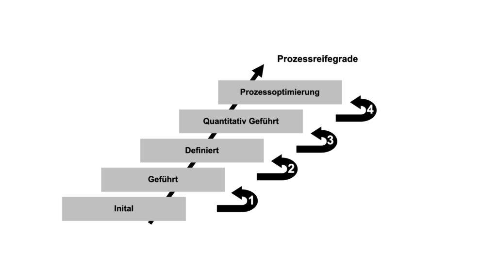 Das Bild beschreibt die Prozessreifegrade nach dem CMMI-Modell