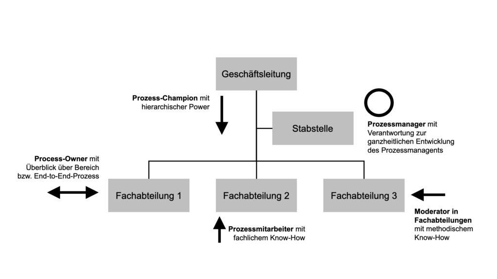 Das Bild beschreibt mögliche Rollen zur Verankerung des Prozessmanagers und des Prozessmanagements in der Organisation.